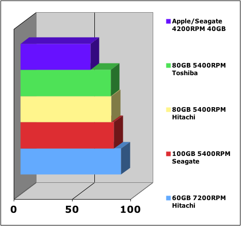 Mac mini Speed chart