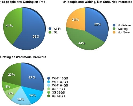 Poll Results: Are You Getting an iPad