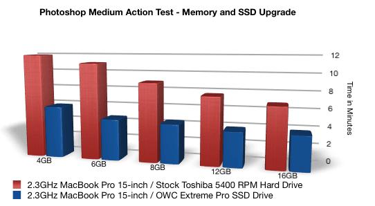 Macbook Pro 2011 12gb And 16gb Memory Upgrades