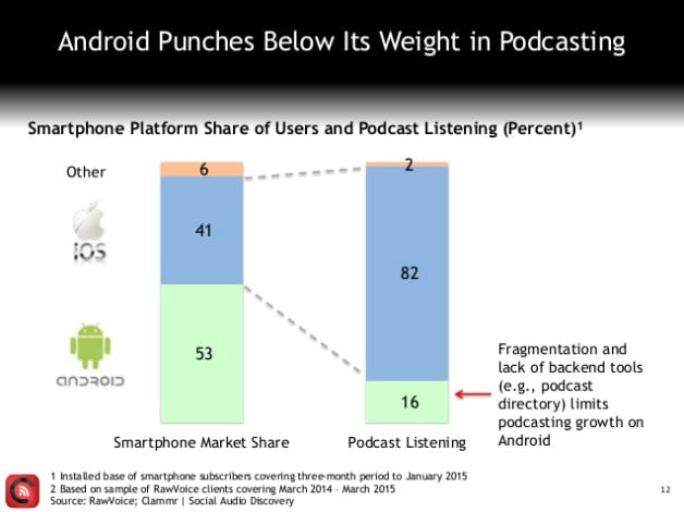 Clammr: iPhone owns the podcast niche