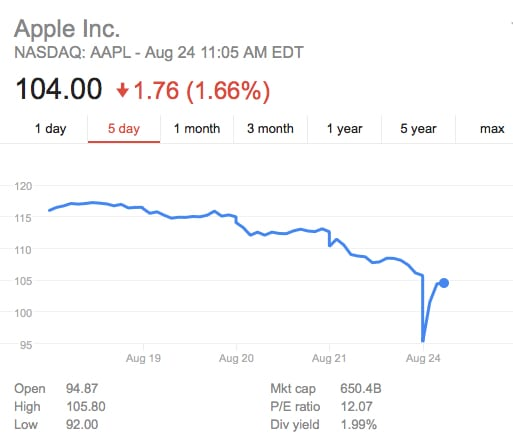 AAPL share price, from Google Finance