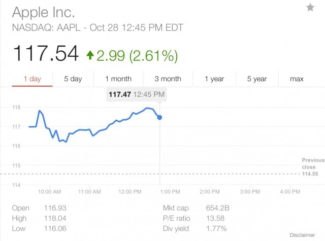 Apple Share Price quote from 10/28/15 via Yahoo.