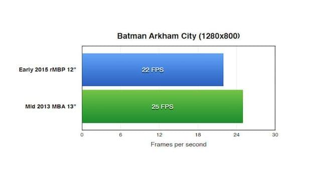 ArkhamCityBench