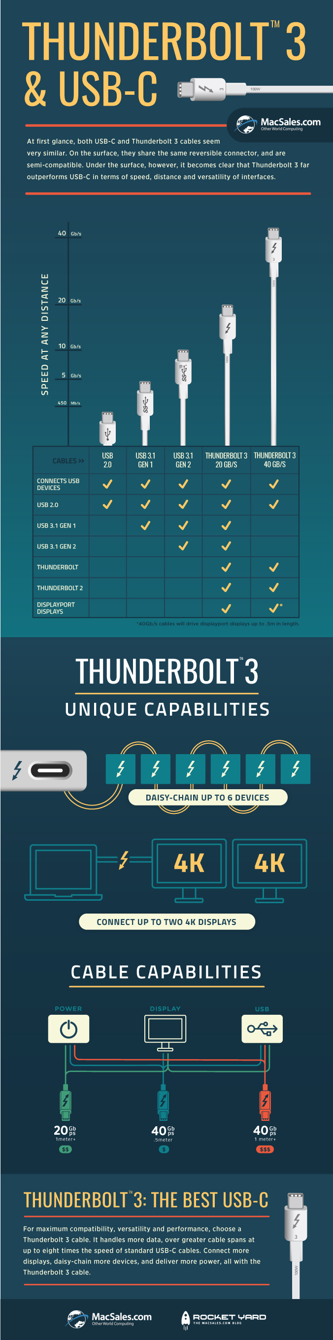 tb3-usbc_infographic_finalfinal
