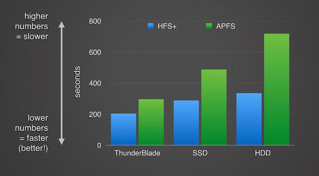 The Speed of APFS: Just How Fast Is It?