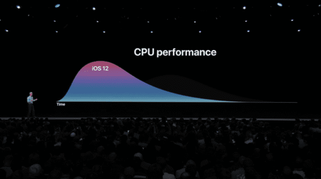 A graph showing CPU performance versus time for actions in iOS 12