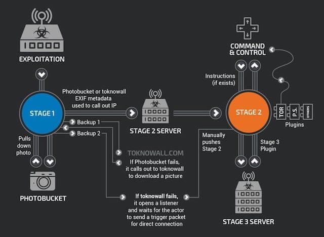 VPNFilter malware mechanism. Image via Cisco.