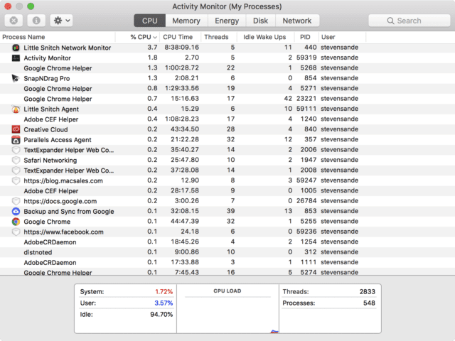 Activity Monitor, showing CPU activity for all active processes on a Mac
