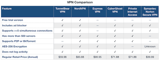VPN Comparison Chart. Note that prices vary frequently.
