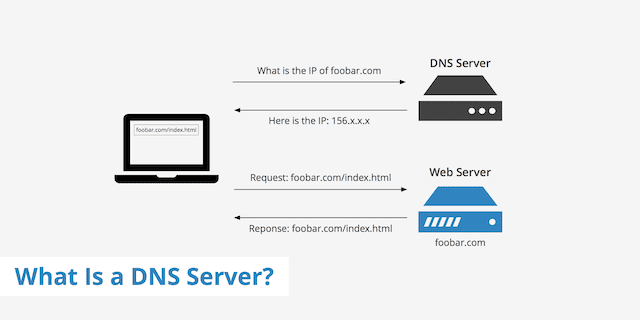 Diagram from KeyCDN.com illustrating domain name server lookup