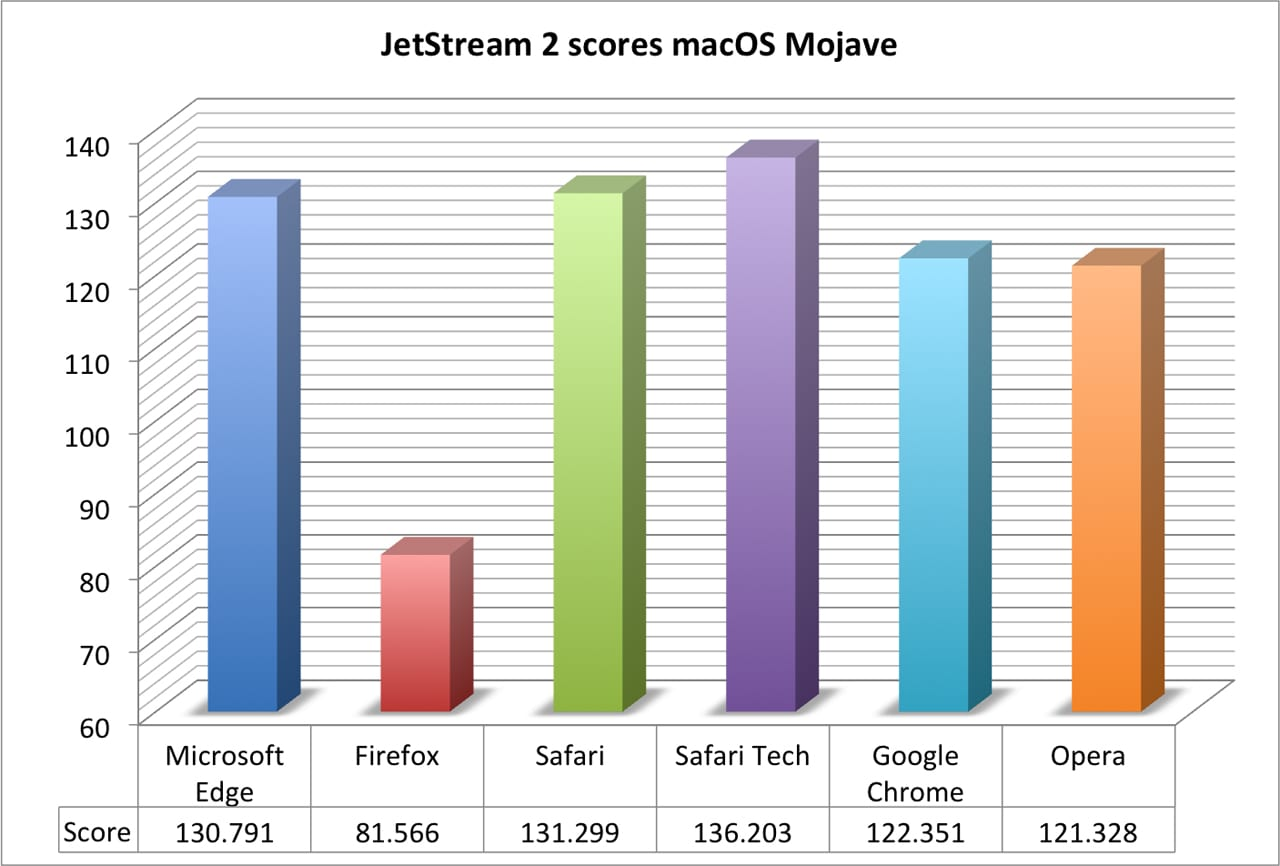 JetStream 2 browser benchmark results running under macOS Mohave.