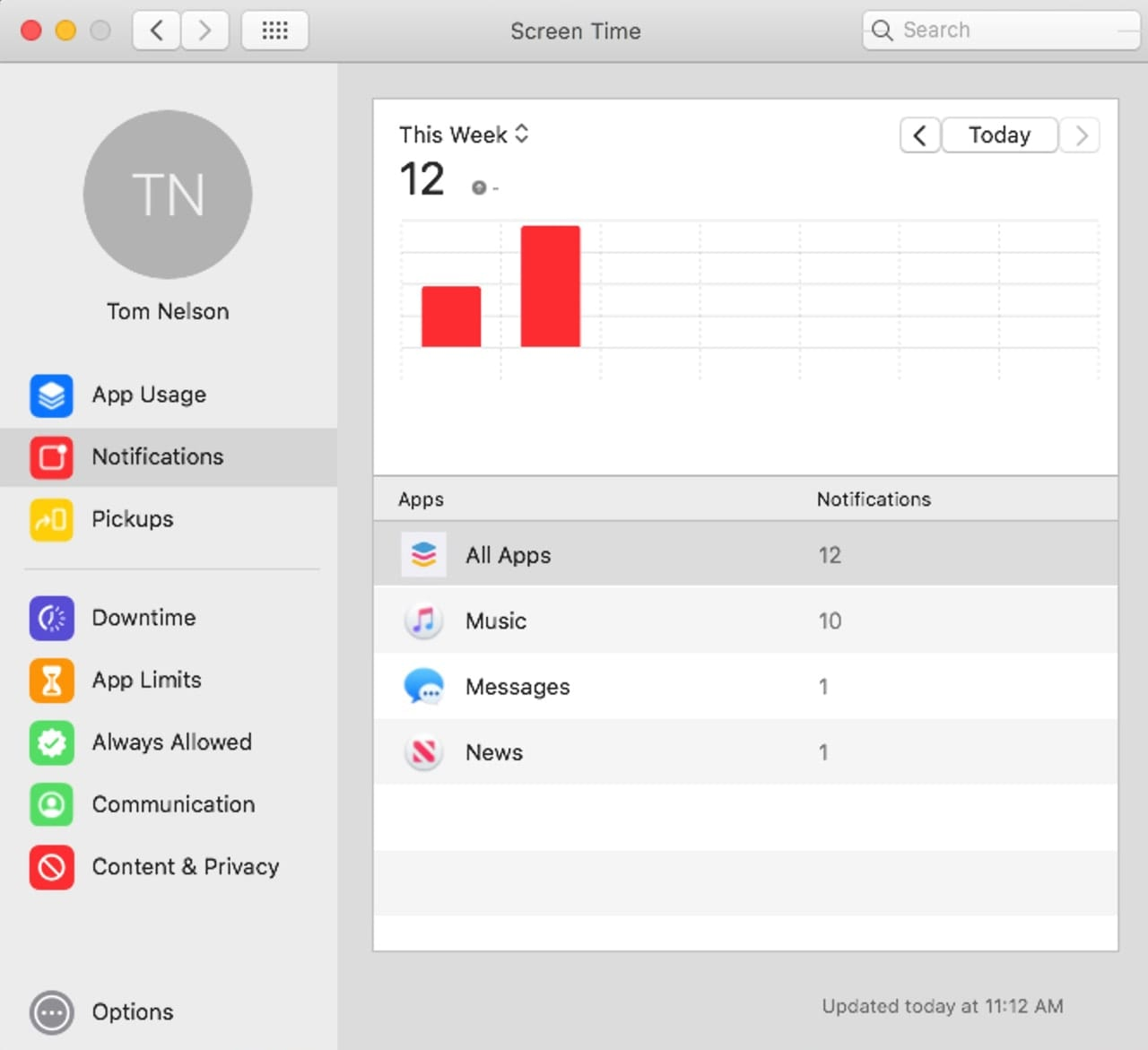 Screen Time Notification graphs.