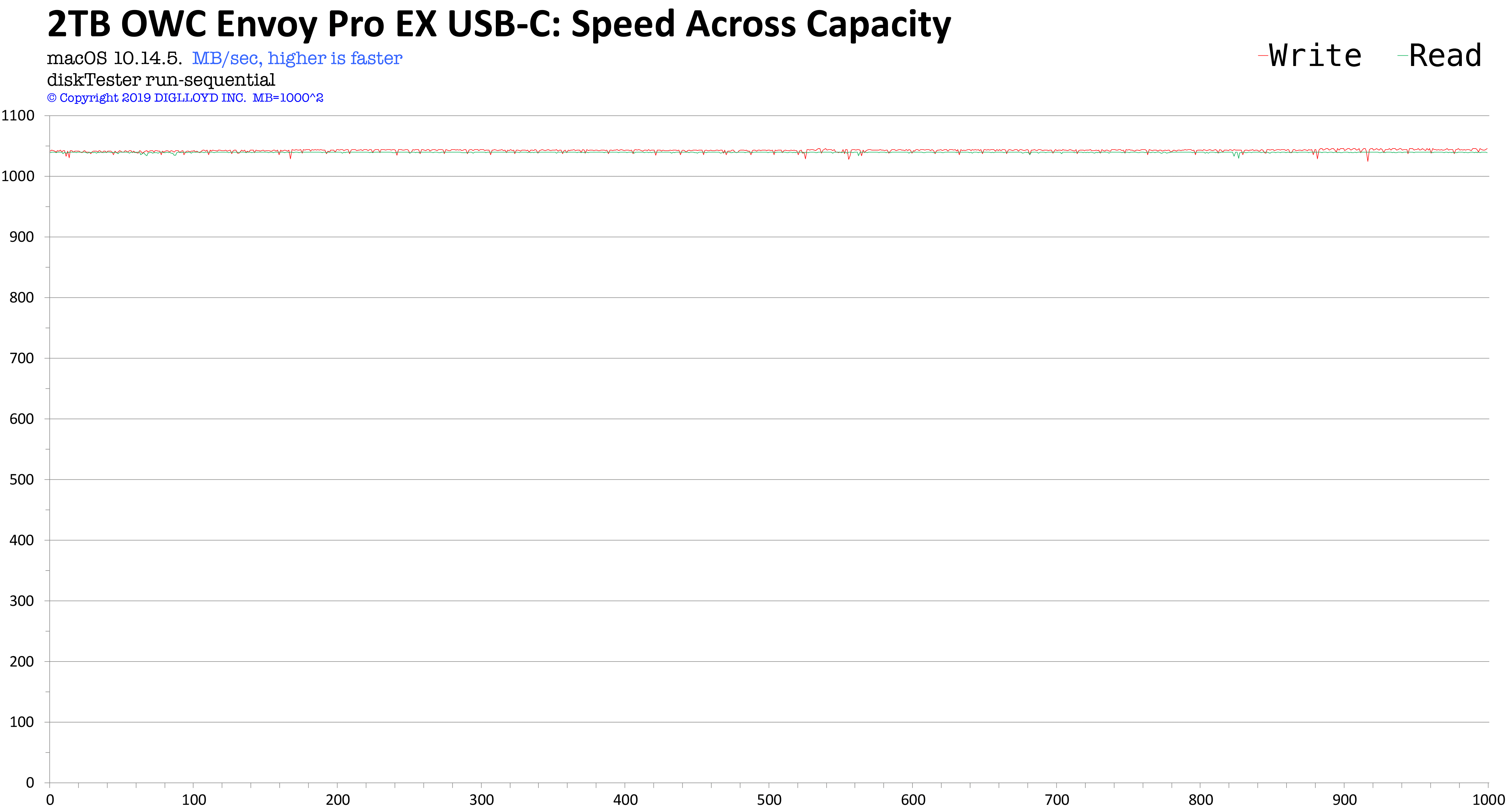 Graph showing OWC Envoy Pro EX USB-C Speed Across Capacity
