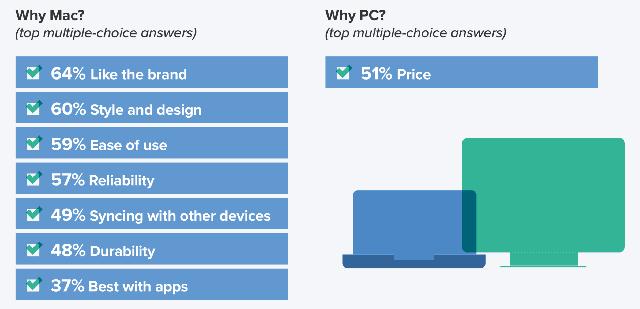 Why Mac Why PC