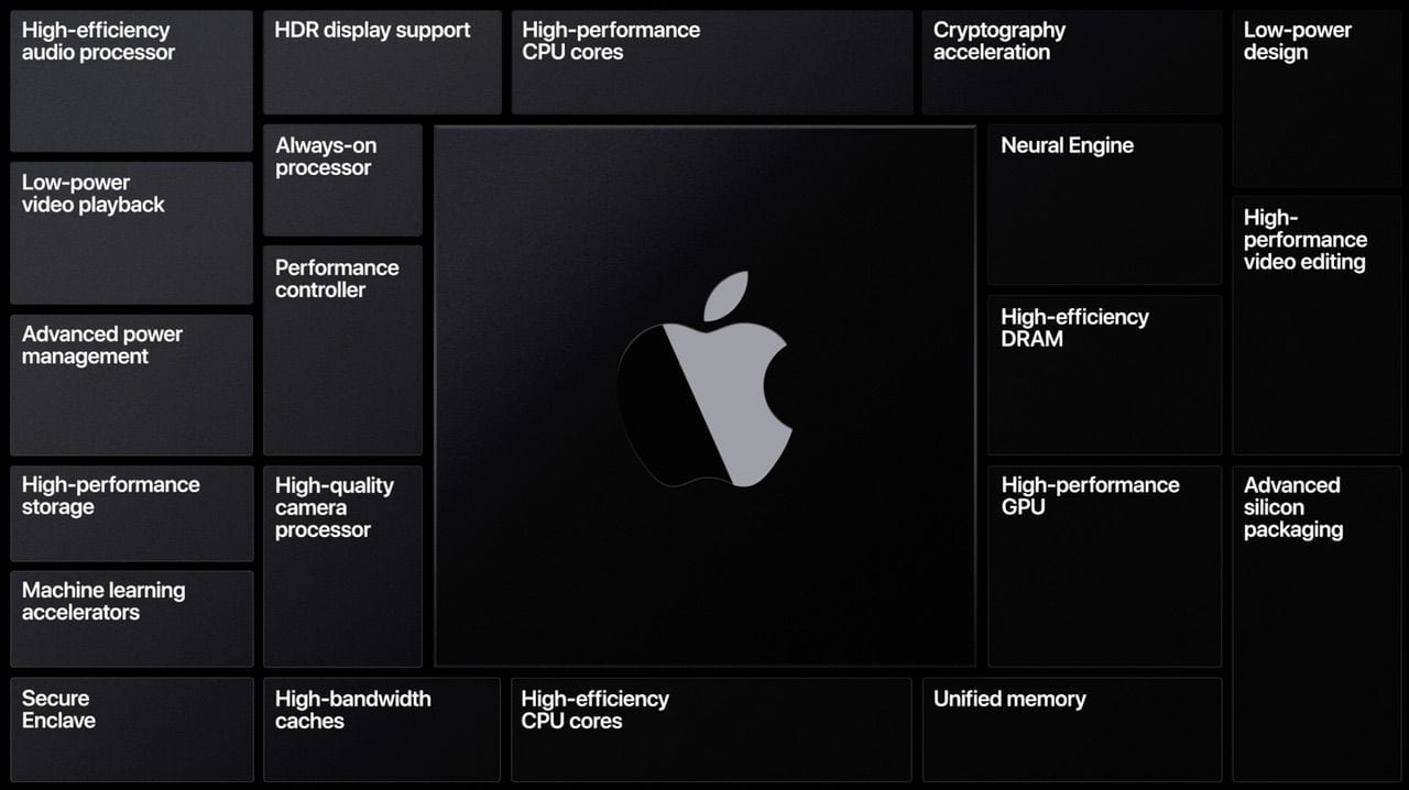 The features of Apple's chip architecture