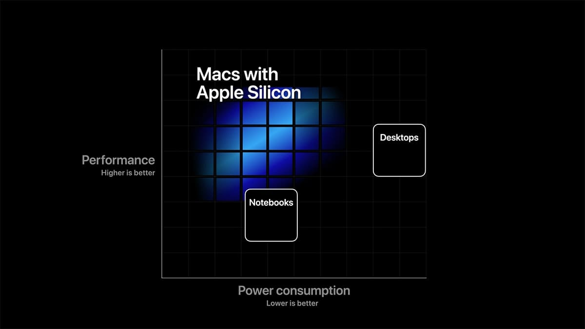 Macs With Apple Silicon