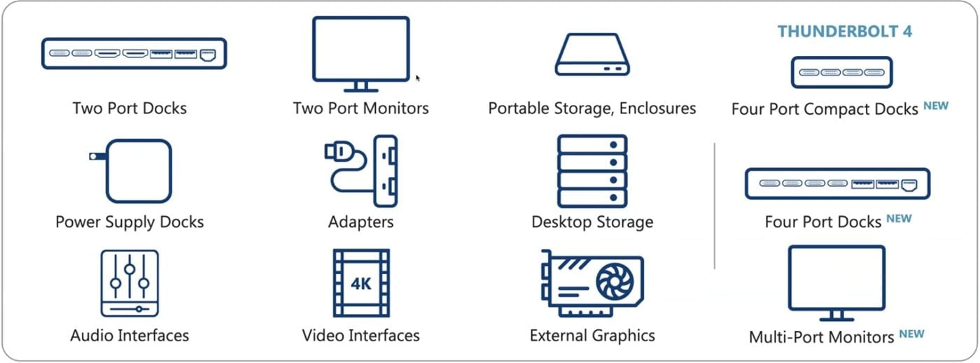 Infographic showing the capabilites of Thunderbolt 4