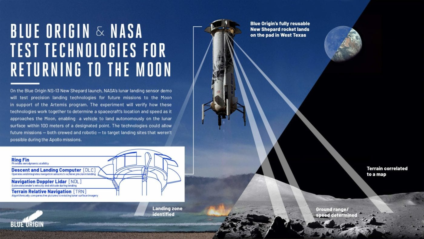 Blue Origin & NASA Inforgraphic
