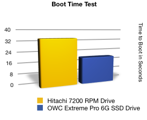 Boot Time Test in a 2011 2.0GHz MAc mini Server