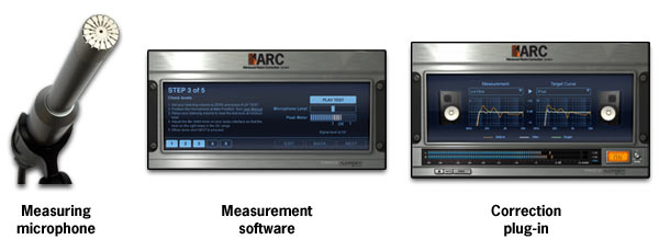 Measuring Microphone * Measurement Software * Correction Plug-in